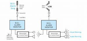 Bursting-discs-Indicater-and-alarm-system-operating