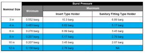 Vacuum Low Pressure Bursting discs Burst Pressure Range table